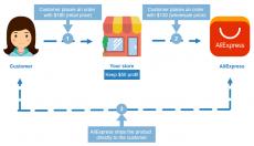 Cómo hacer dropshipping con AliExpress: una guía completa para principiantes